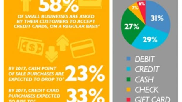Infographic courtesy of: Community Merchants.com