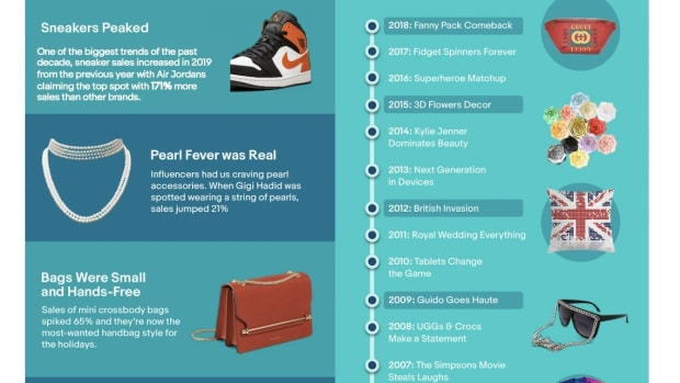 "At the end of the decade, eBay took a retrospective look back at the top trends and events that shaped our online shopping carts every year since Y2K, according to search and sales data. From Pokémon and velour tracksuits to royal inspiration and fidget spinners, each year's biggest moments had shoppers searching online for their ""must-haves"" across millions of brands, products, gadgets and more."
