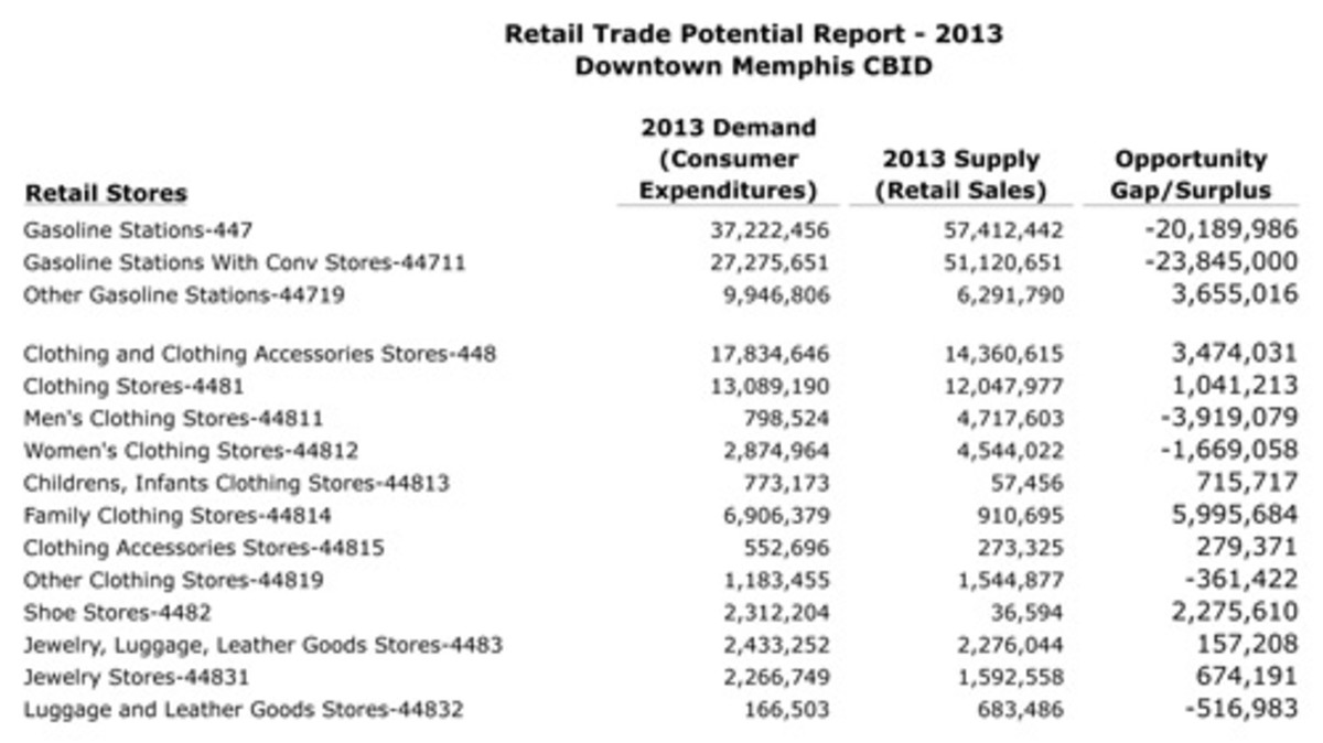 retail-trade-potential-reports-1