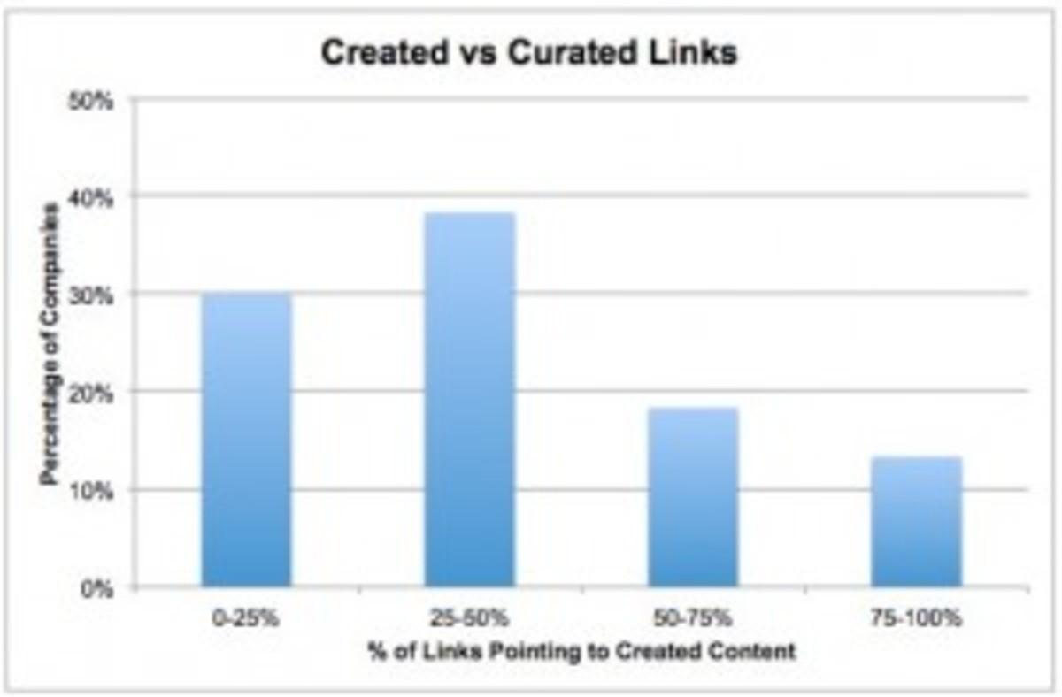 Creation-vs-Curation