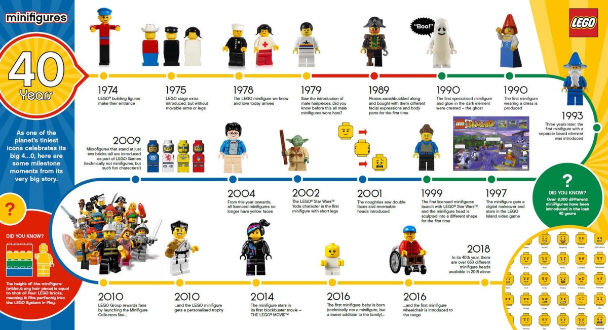 40_years_of_lego_minifigs_2a